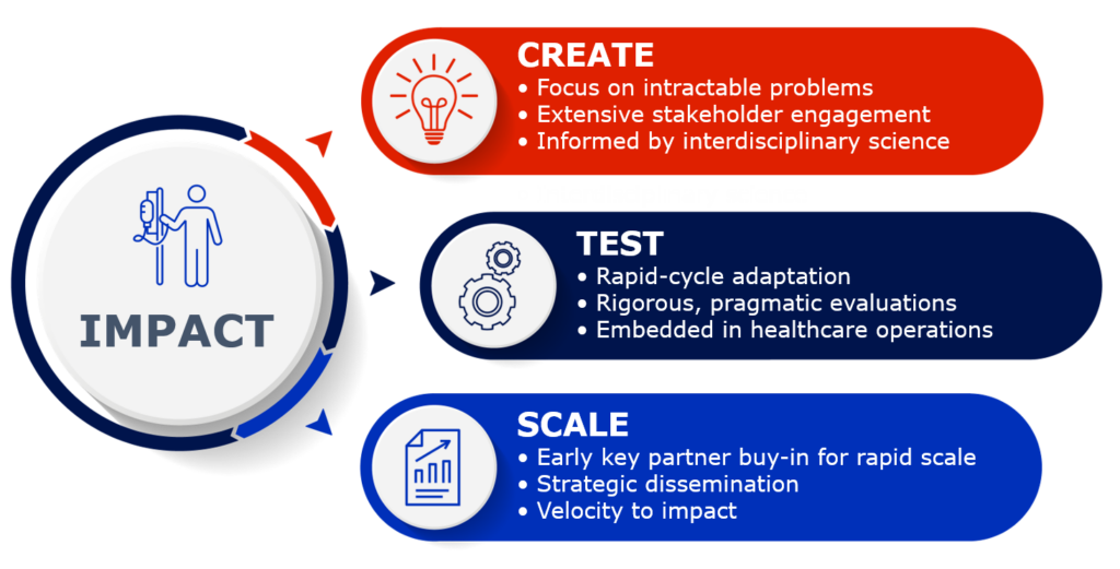 PC3I Innovation Cycle